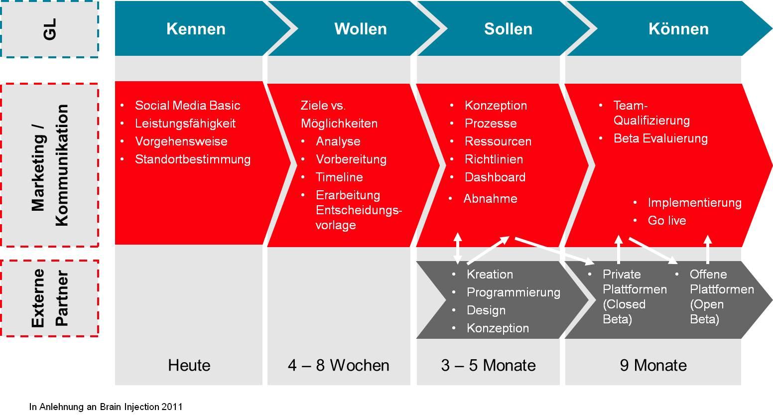 Tolle Es Strategievorlage Bilder - Beispiel Business Lebenslauf ...